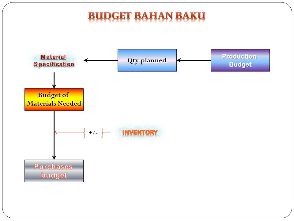BUDGET BAHAN BAKU Qty planned Budget of Materials Needed Purchases