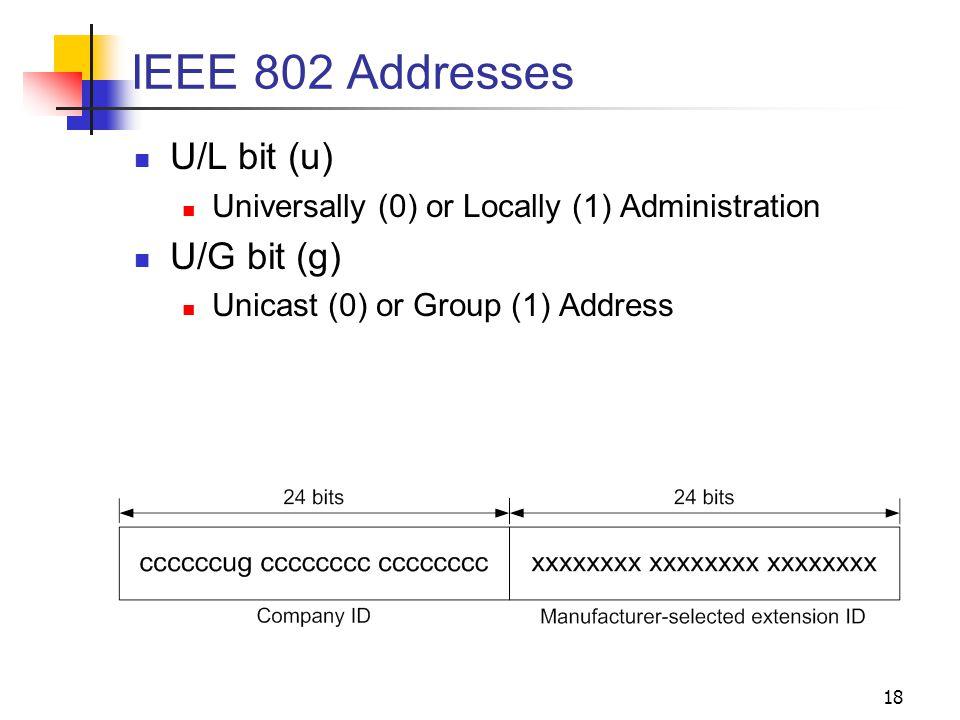 IEEE 802 Addresses U/L bit (u) U/G bit (g)