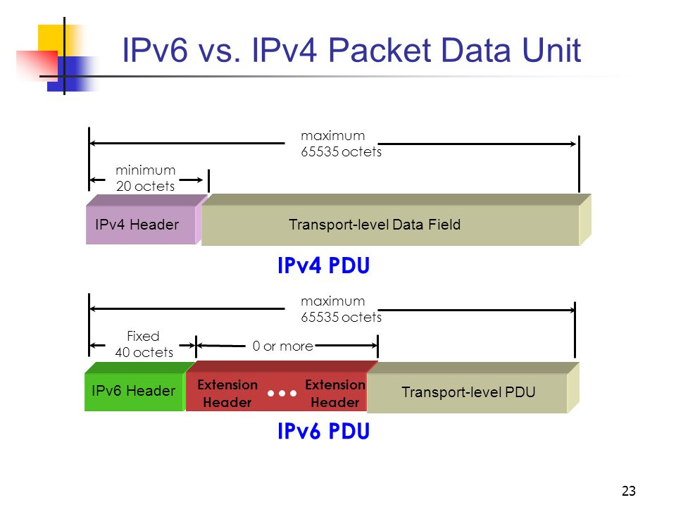 IPv6 vs. IPv4 Packet Data Unit