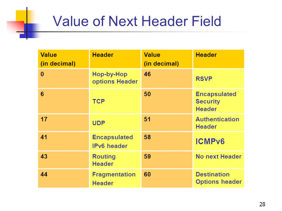 Value of Next Header Field