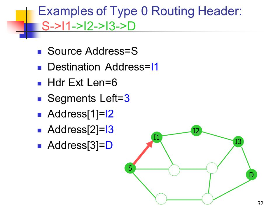 Examples of Type 0 Routing Header: S->I1->I2->I3->D