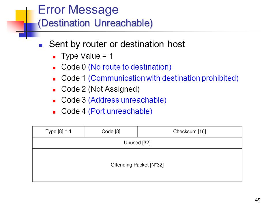 Error Message (Destination Unreachable)
