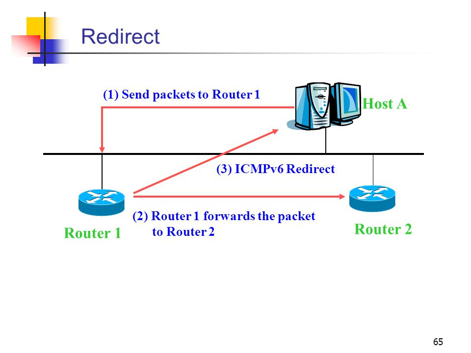 Redirect Host A Router 2 Router 1 (1) Send packets to Router 1