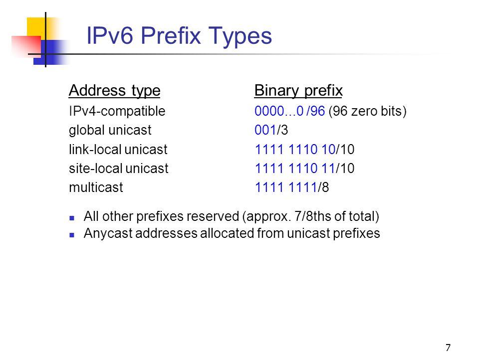 IPv6 Prefix Types Address type Binary prefix