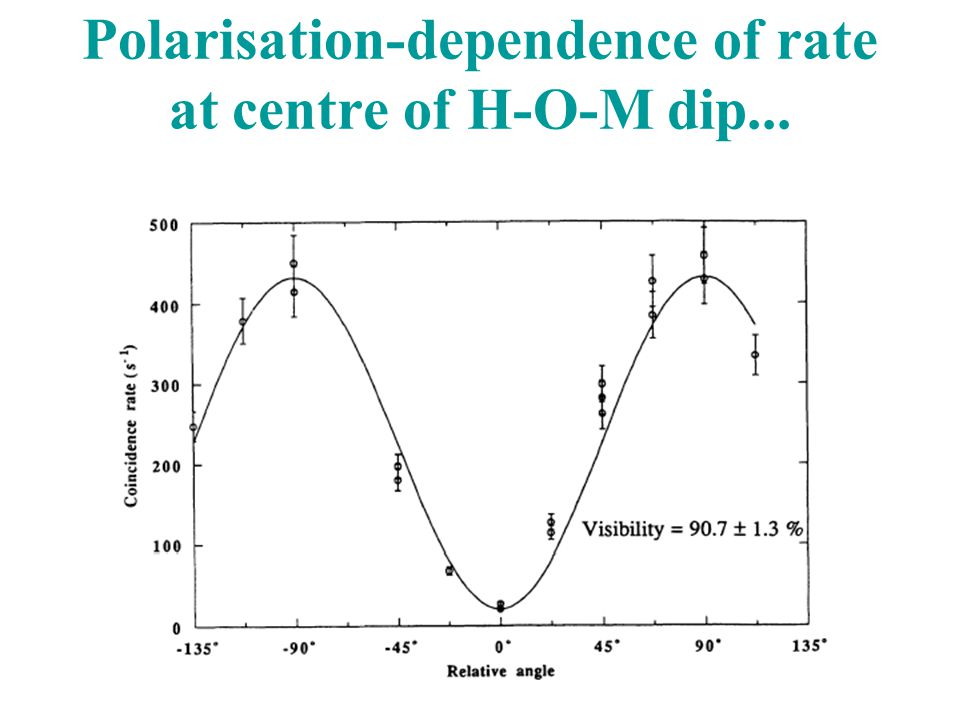 Polarisation-dependence of rate at centre of H-O-M dip...