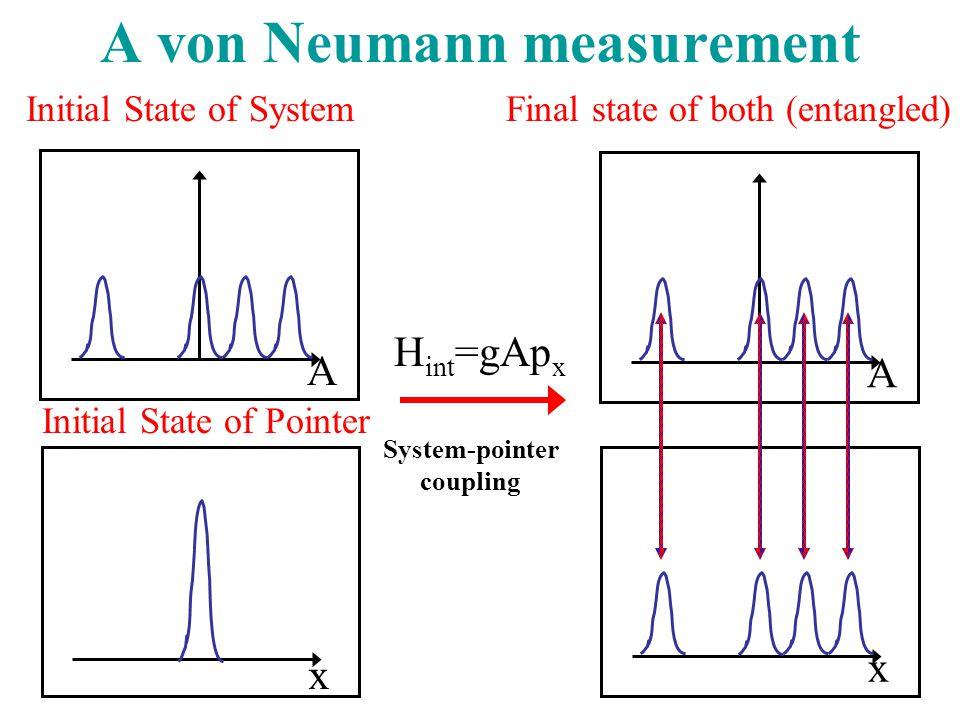 A von Neumann measurement