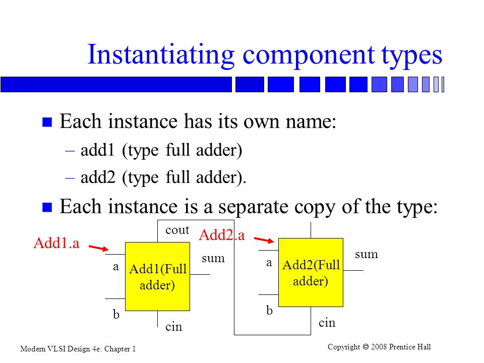 Instantiating component types