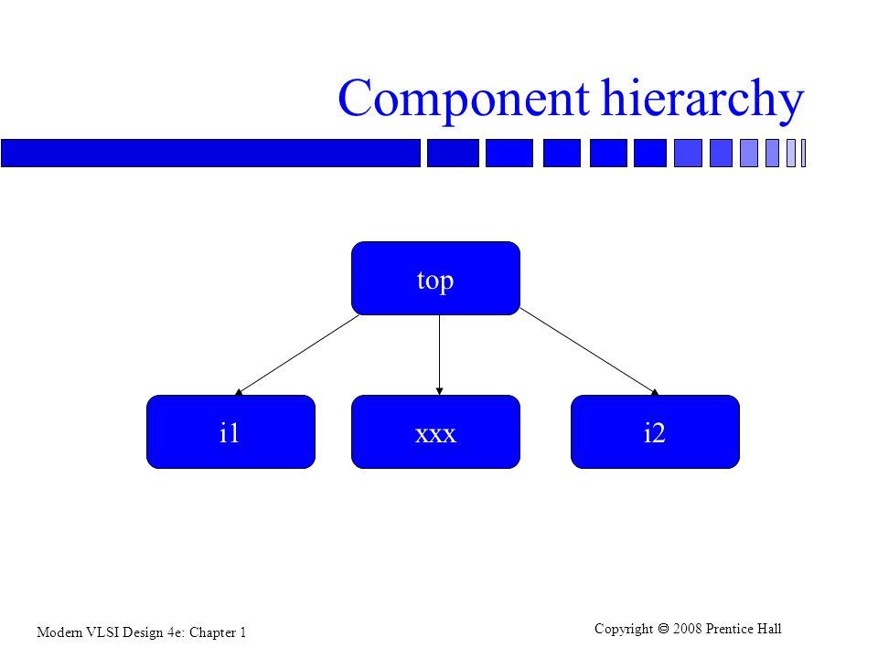 Component hierarchy top i1 xxx i2