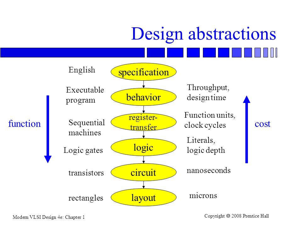 Design abstractions specification behavior function cost logic circuit