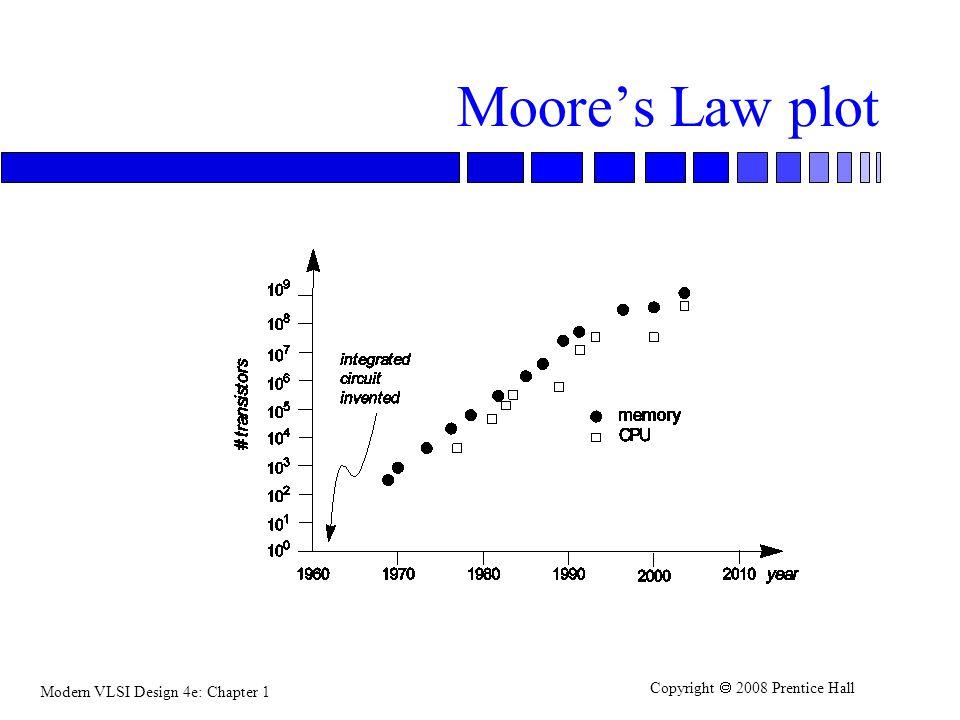 Moore's Law plot