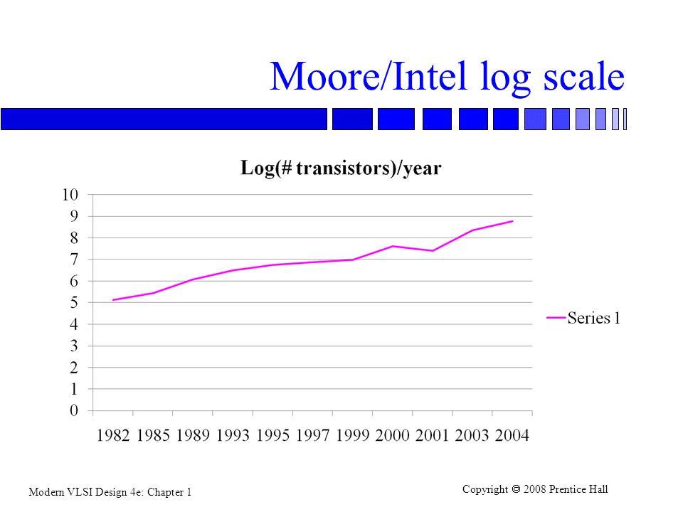 Moore/Intel log scale
