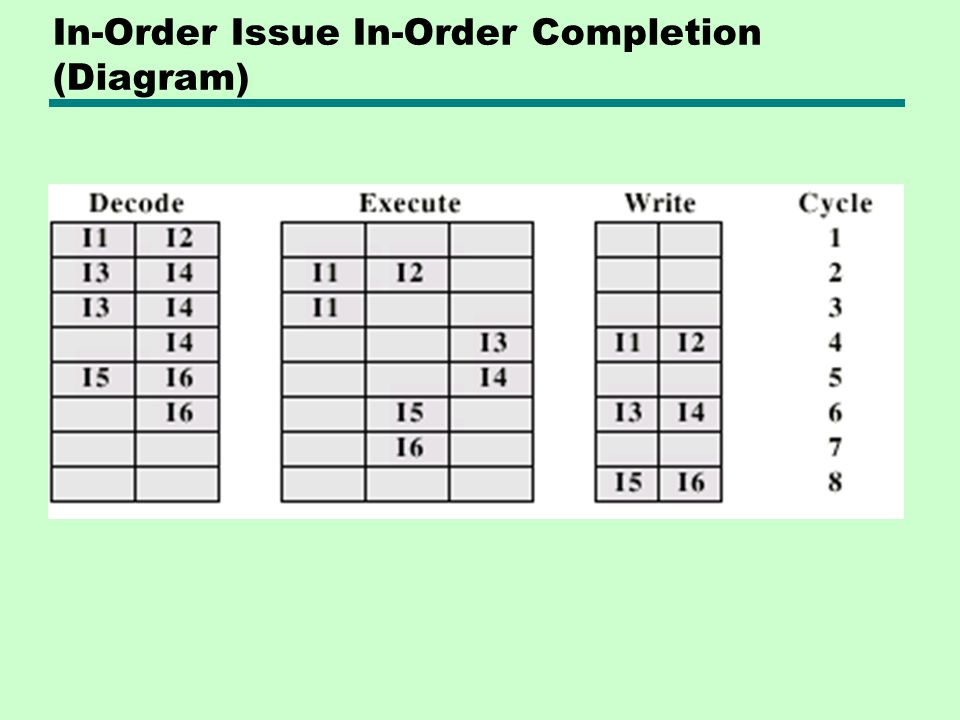 In-Order Issue In-Order Completion (Diagram)