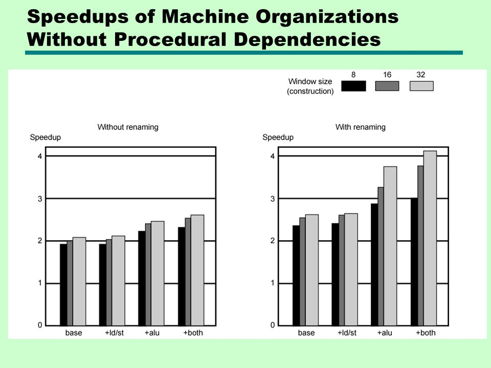 Speedups of Machine Organizations Without Procedural Dependencies
