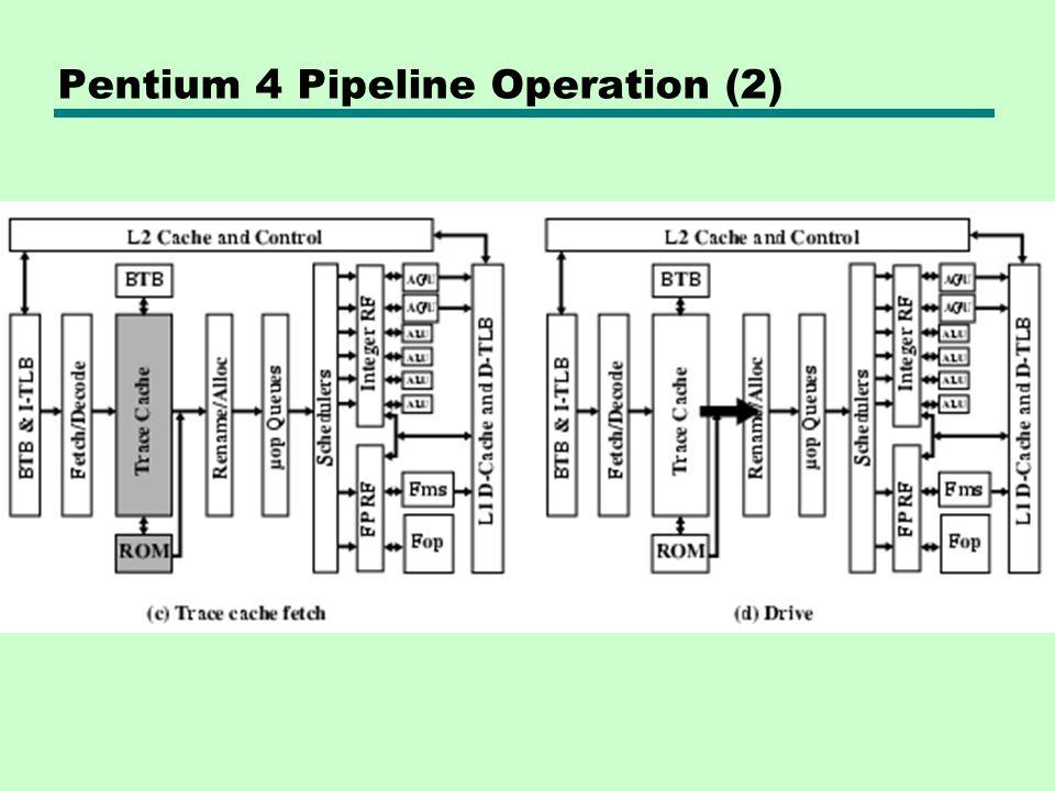 Pentium 4 Pipeline Operation (2)