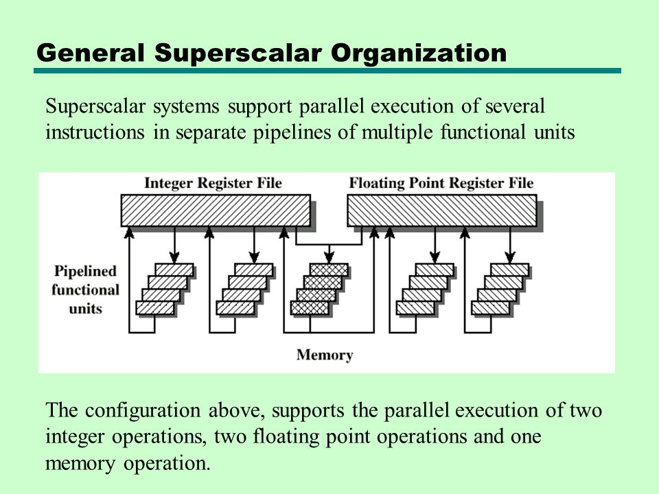 General Superscalar Organization