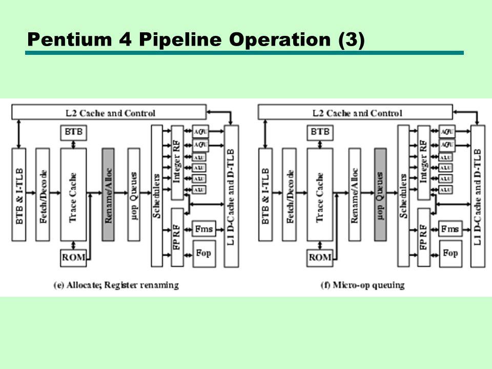 Pentium 4 Pipeline Operation (3)
