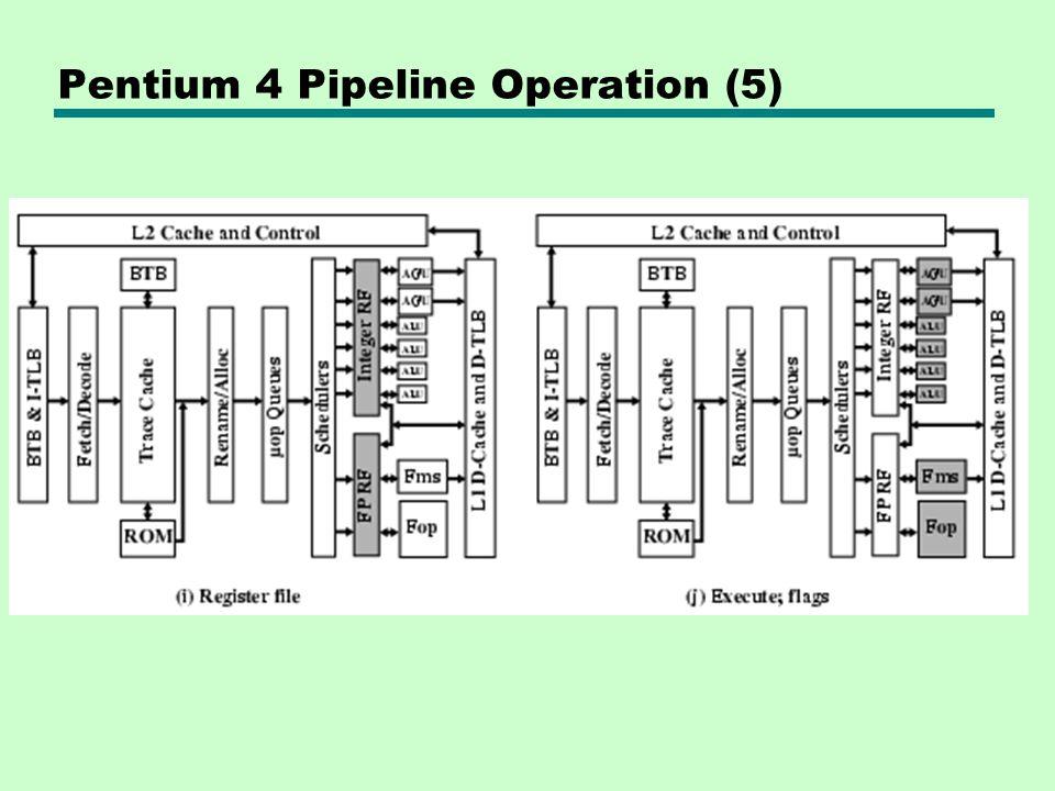 Pentium 4 Pipeline Operation (5)