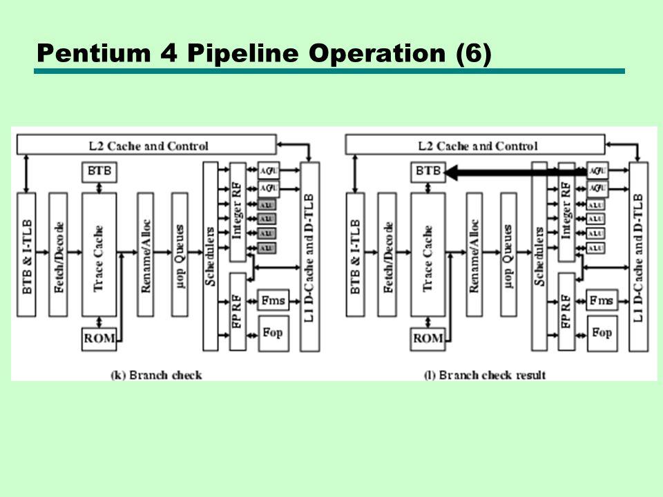 Pentium 4 Pipeline Operation (6)