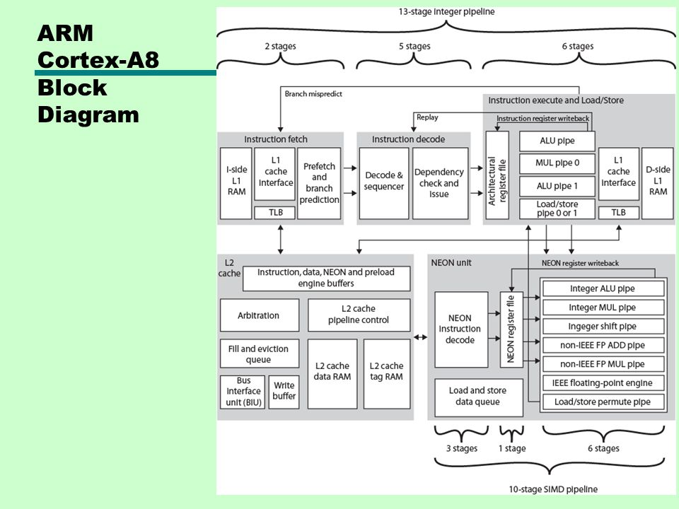 ARM Cortex-A8 Block Diagram