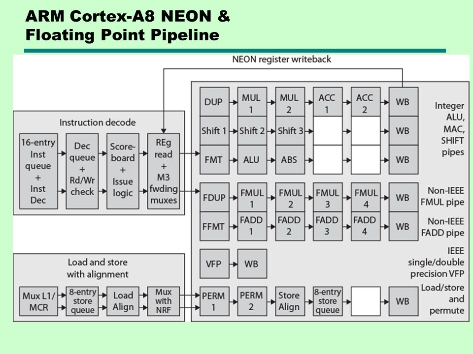 ARM Cortex-A8 NEON & Floating Point Pipeline