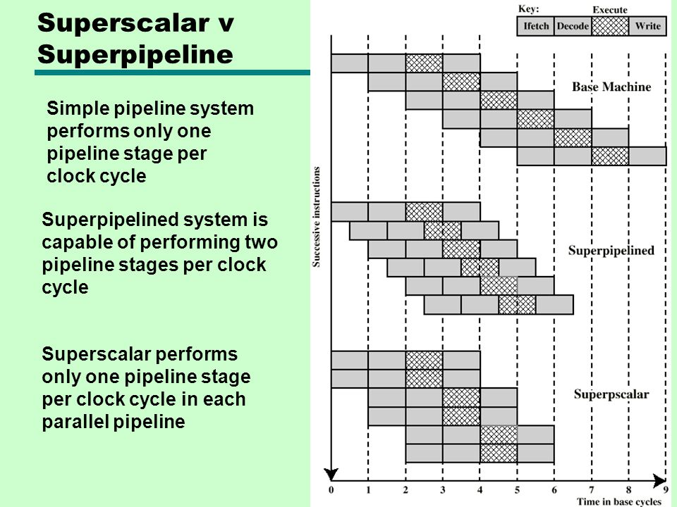Superscalar v Superpipeline