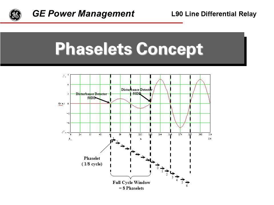 g Phaselets Concept GE Power Management L90 Line Differential Relay