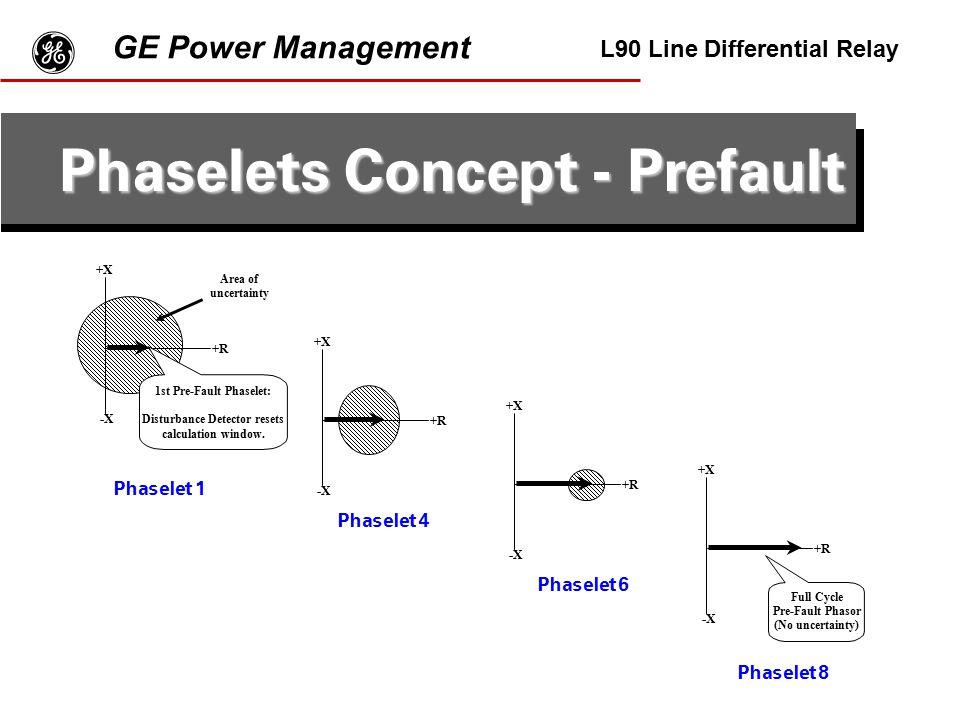 Phaselets Concept - Prefault