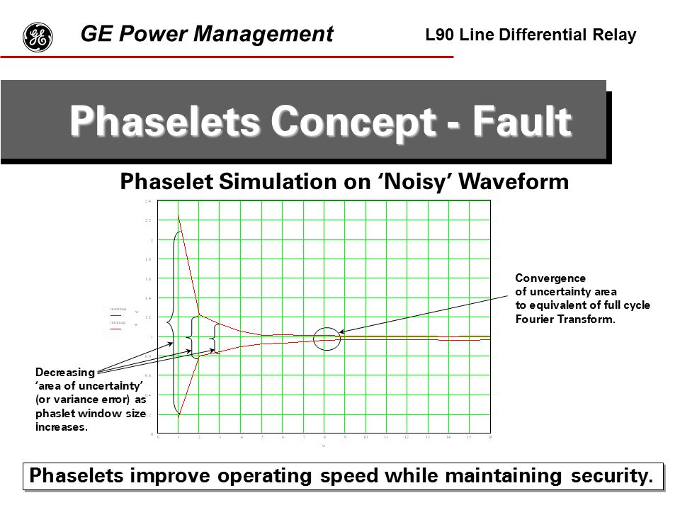 Phaselets Concept - Fault