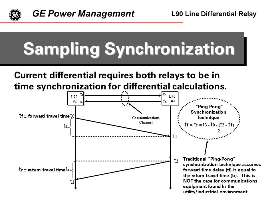 Sampling Synchronization Ping-Pong Synchronization Technique:
