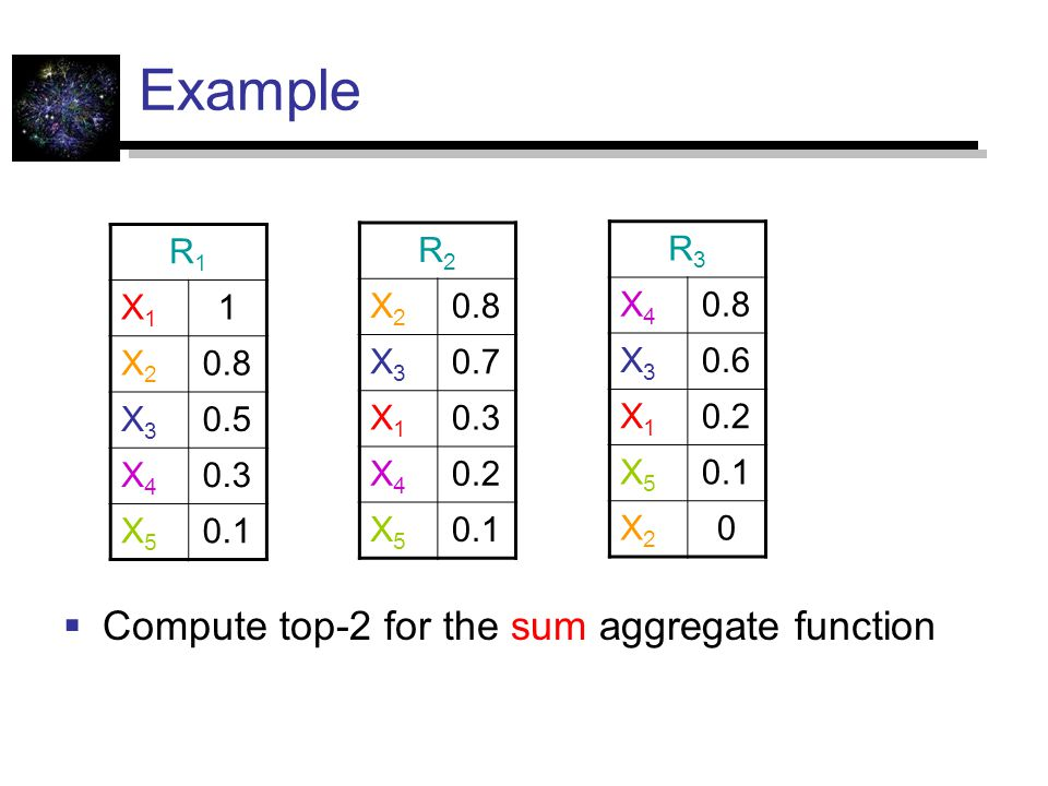 Example Compute top-2 for the sum aggregate function R1 X1 1 X2 0.8 X3