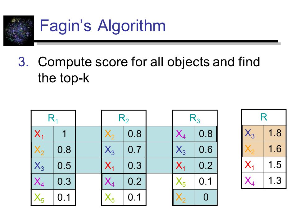 Fagin's Algorithm Compute score for all objects and find the top-k R1