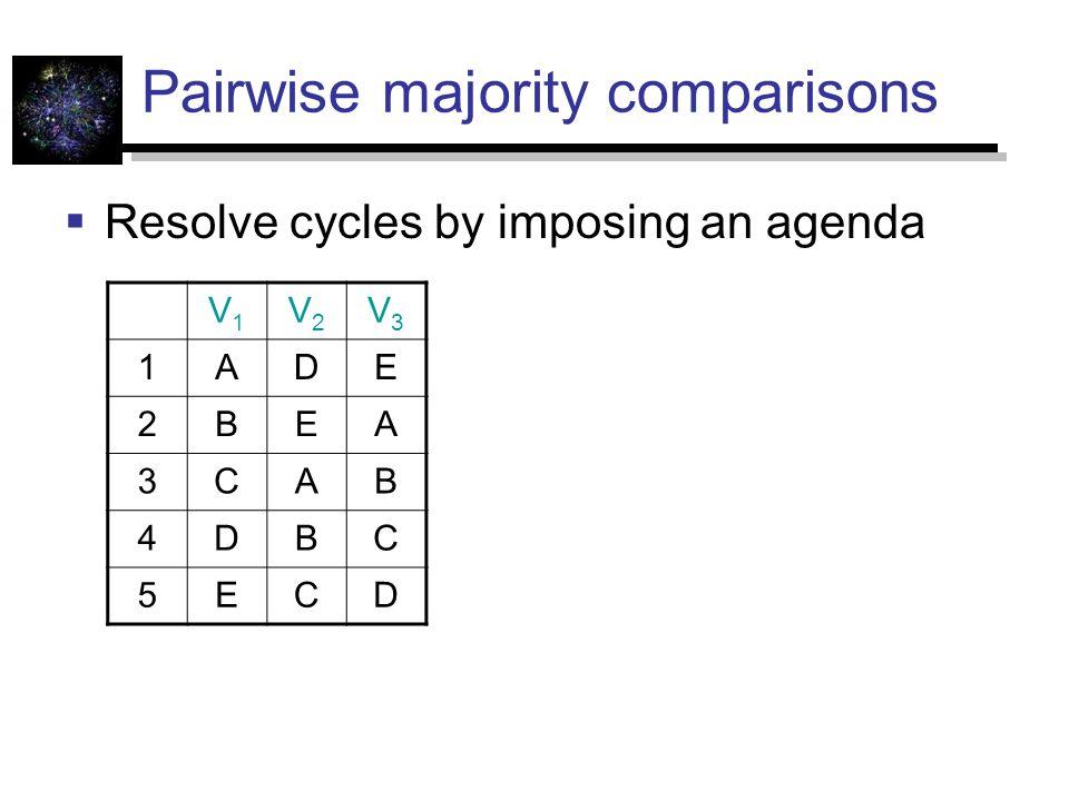 Pairwise majority comparisons
