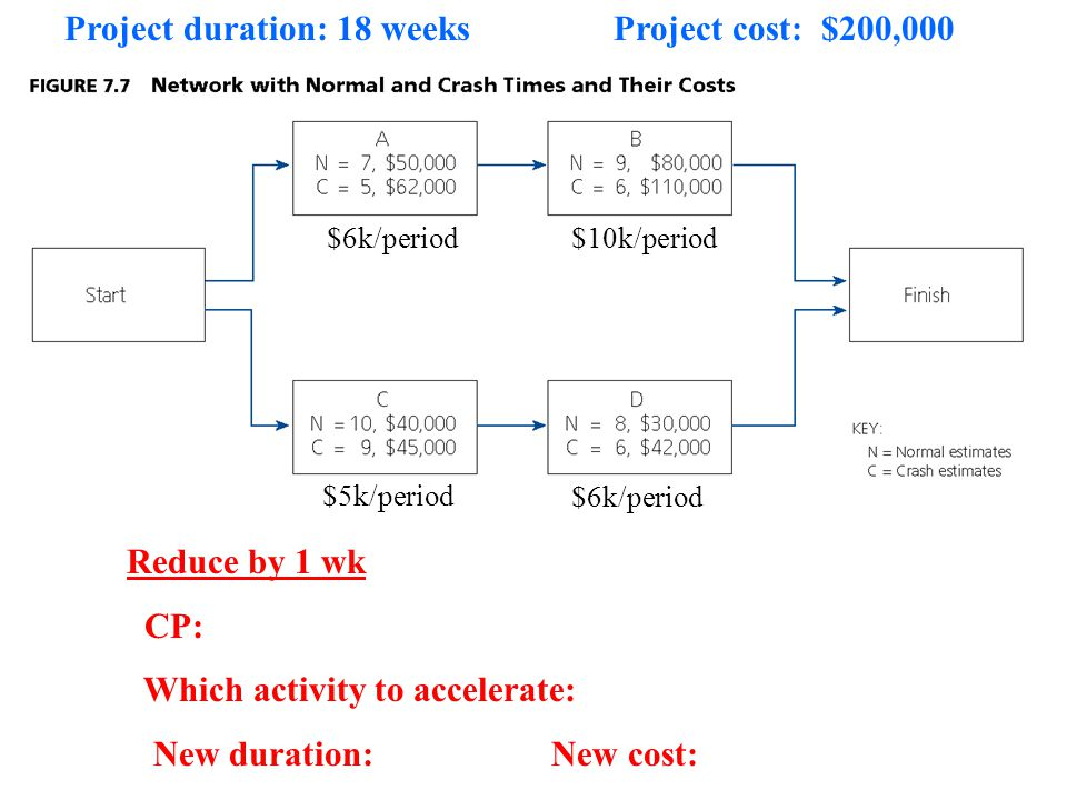 Project duration: 18 weeks Project cost: $200,000
