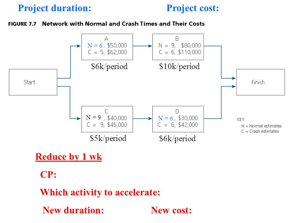 Project duration: Project cost: