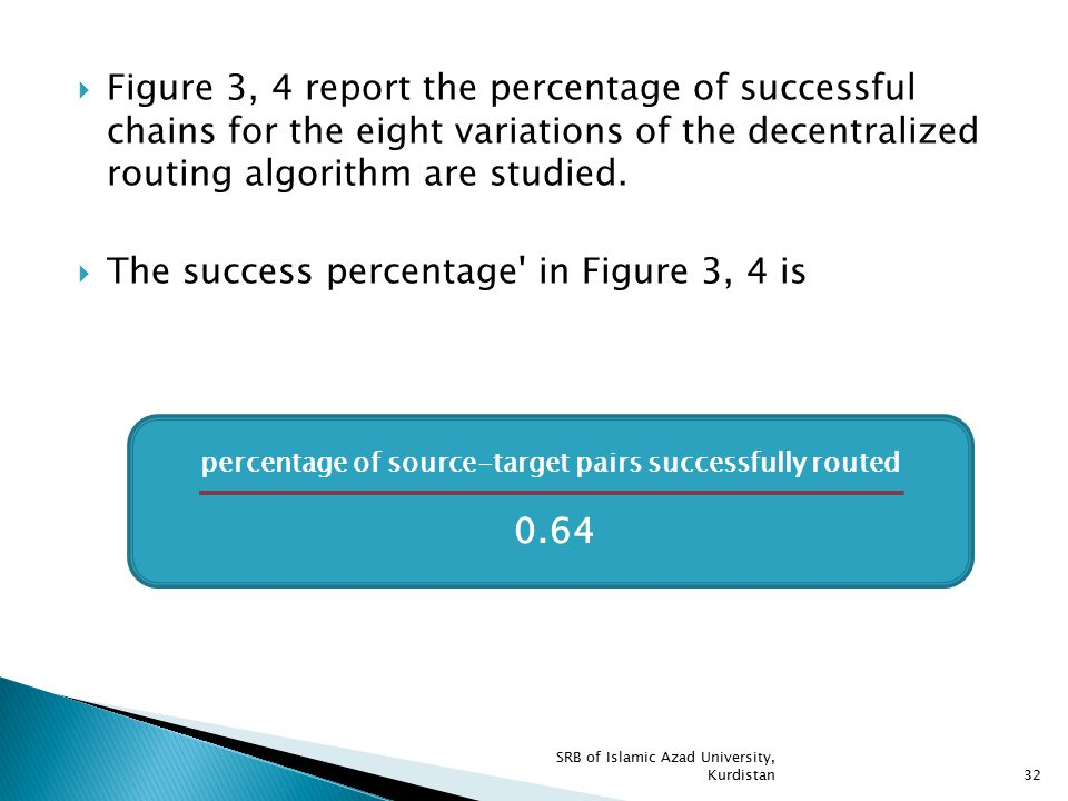 The success percentage in Figure 3, 4 is