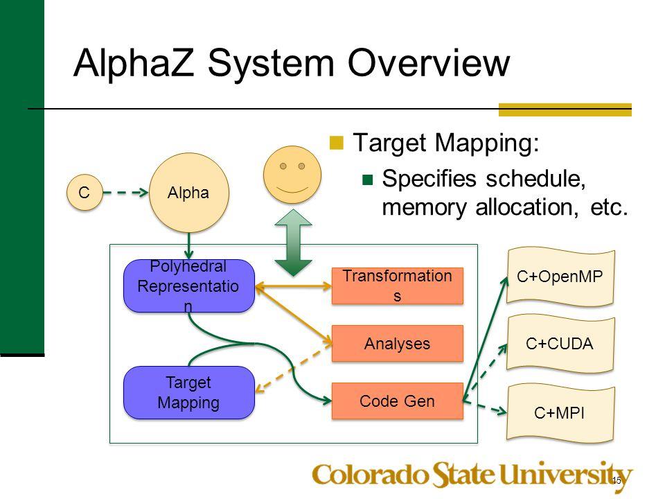 AlphaZ System Overview
