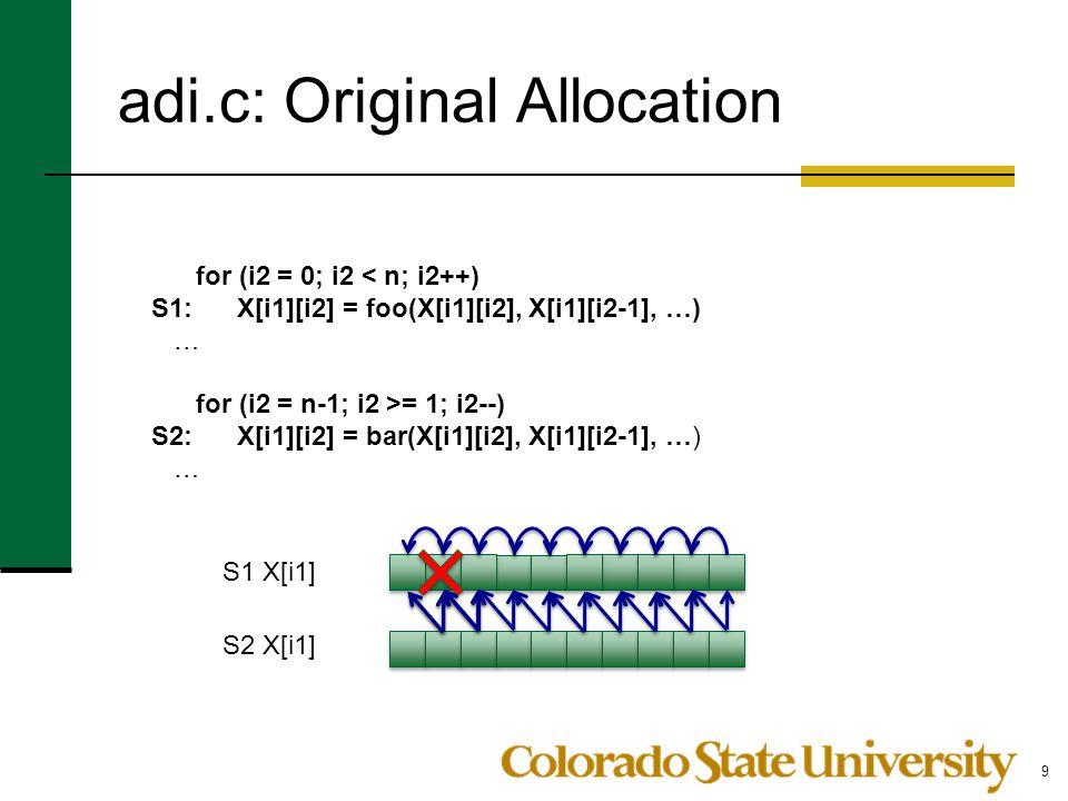 adi.c: Original Allocation