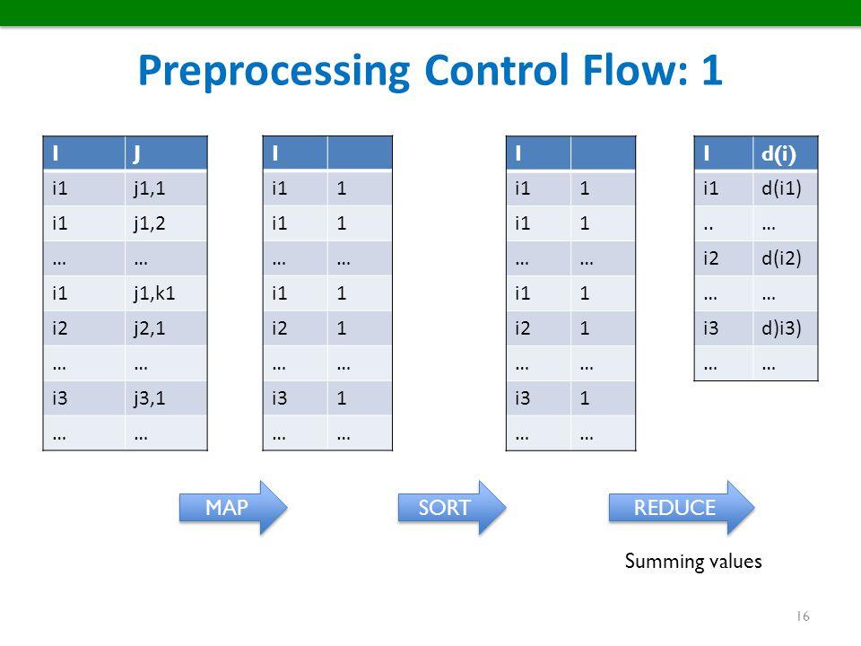 Preprocessing Control Flow: 1
