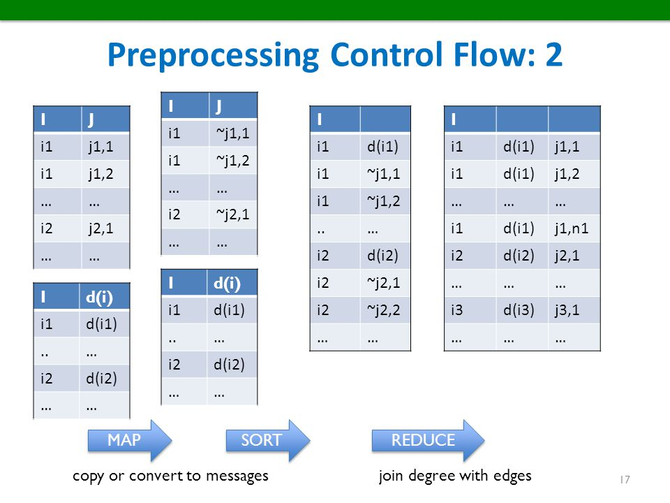 Preprocessing Control Flow: 2