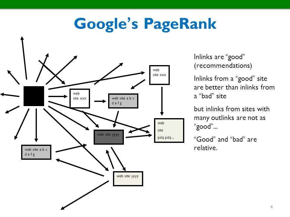 Google's PageRank Inlinks are good (recommendations)