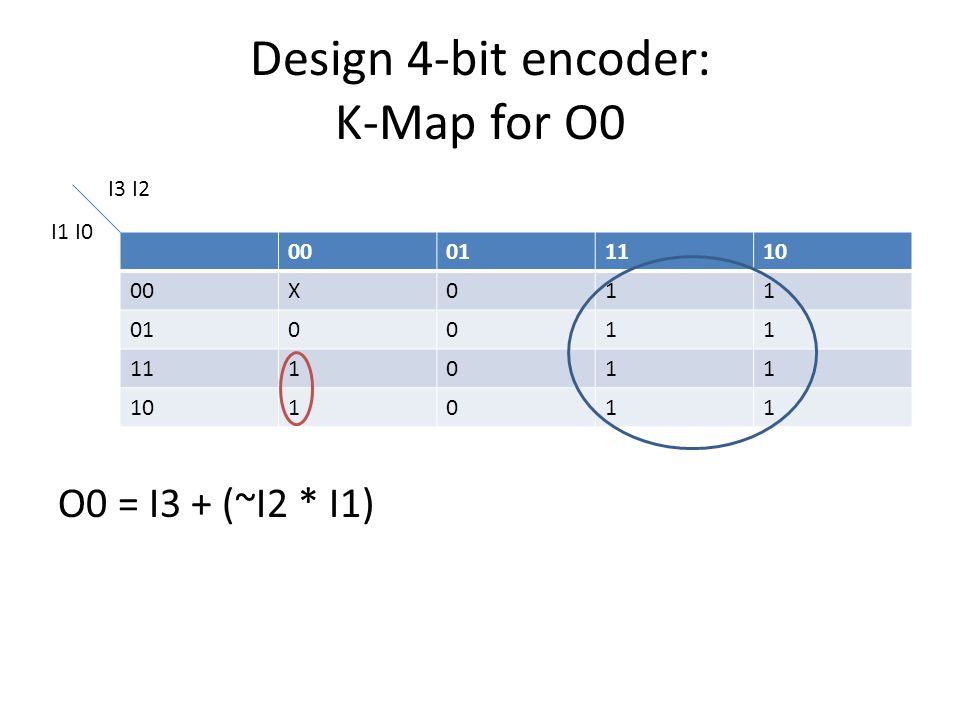 Design 4-bit encoder: K-Map for O0