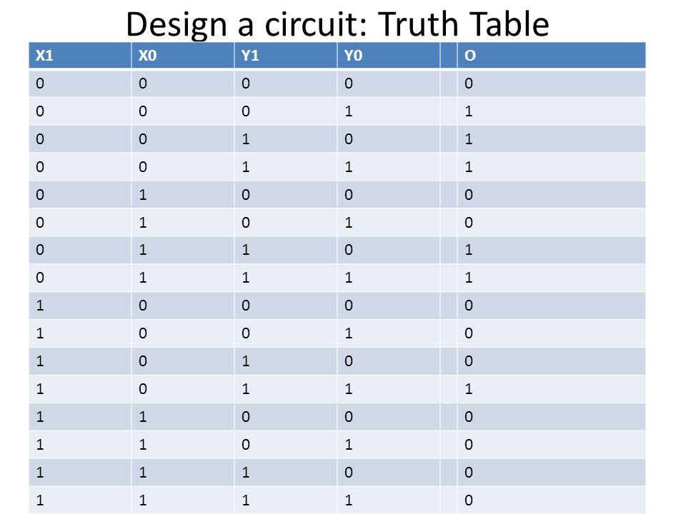 Design a circuit: Truth Table