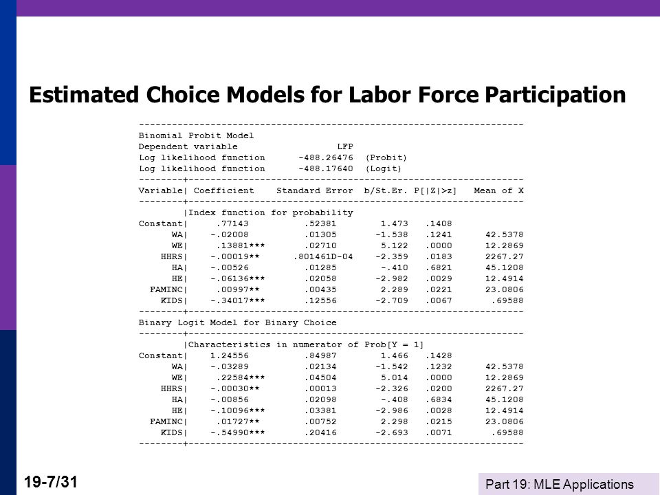 Estimated Choice Models for Labor Force Participation