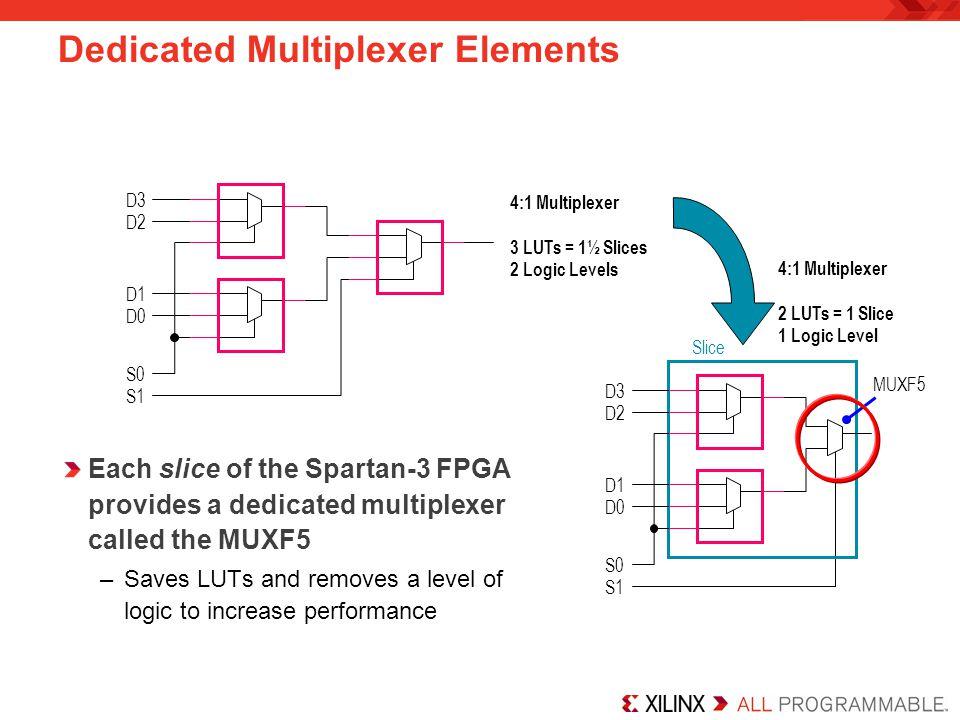Dedicated Multiplexer Elements