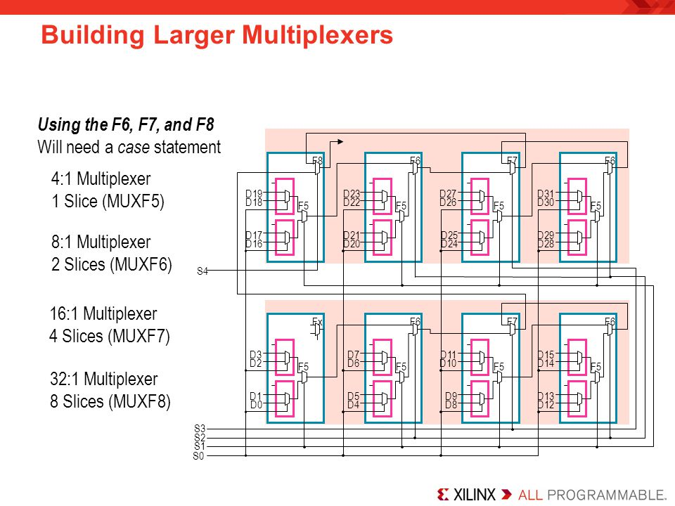 Building Larger Multiplexers