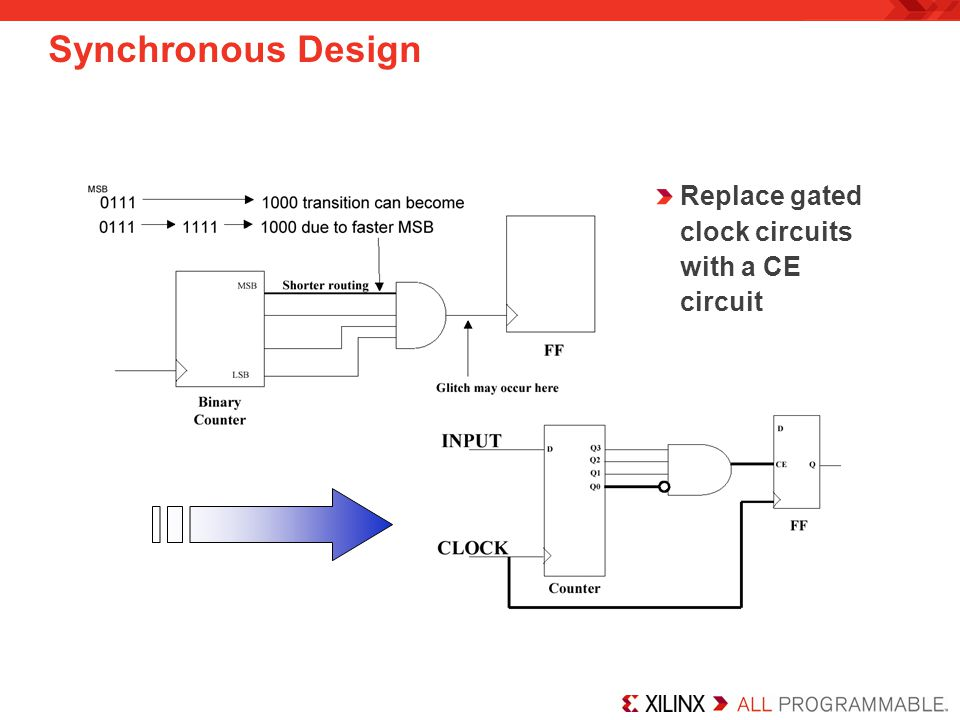 Synchronous Design Replace gated clock circuits with a CE circuit