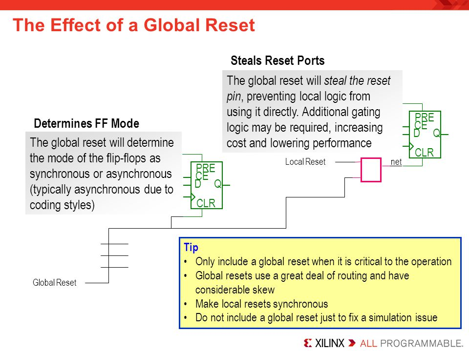 The Effect of a Global Reset