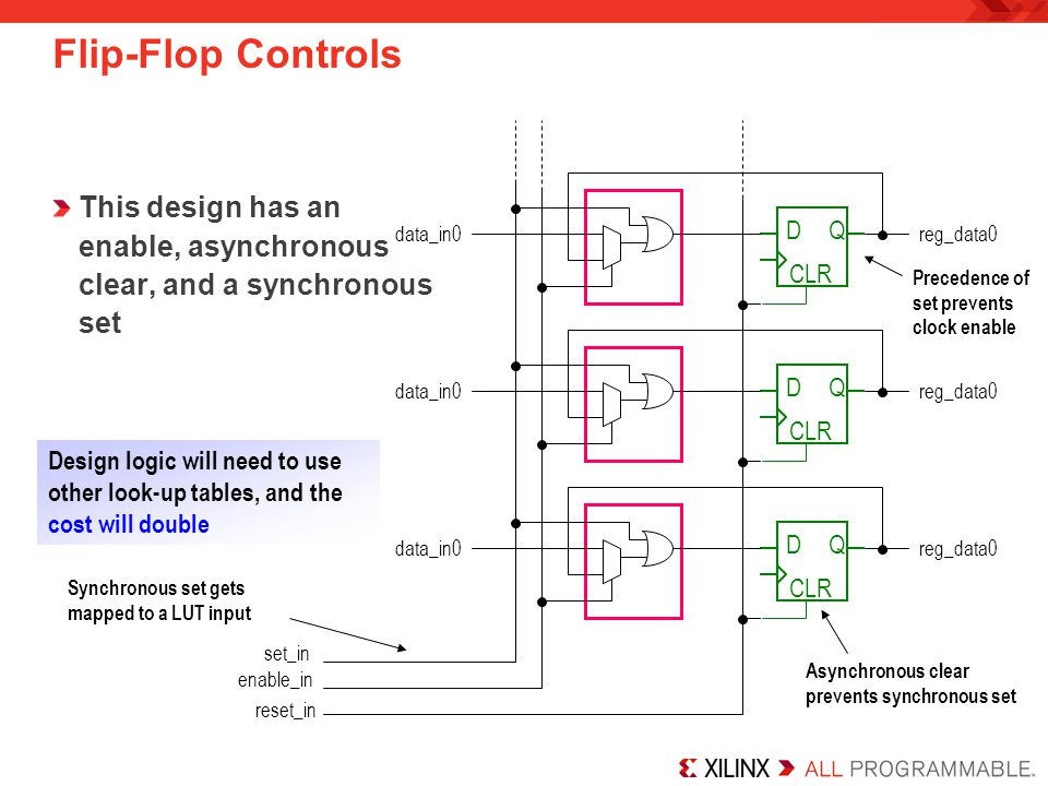 Flip-Flop Controls This design has an enable, asynchronous clear, and a synchronous set. data_in0.