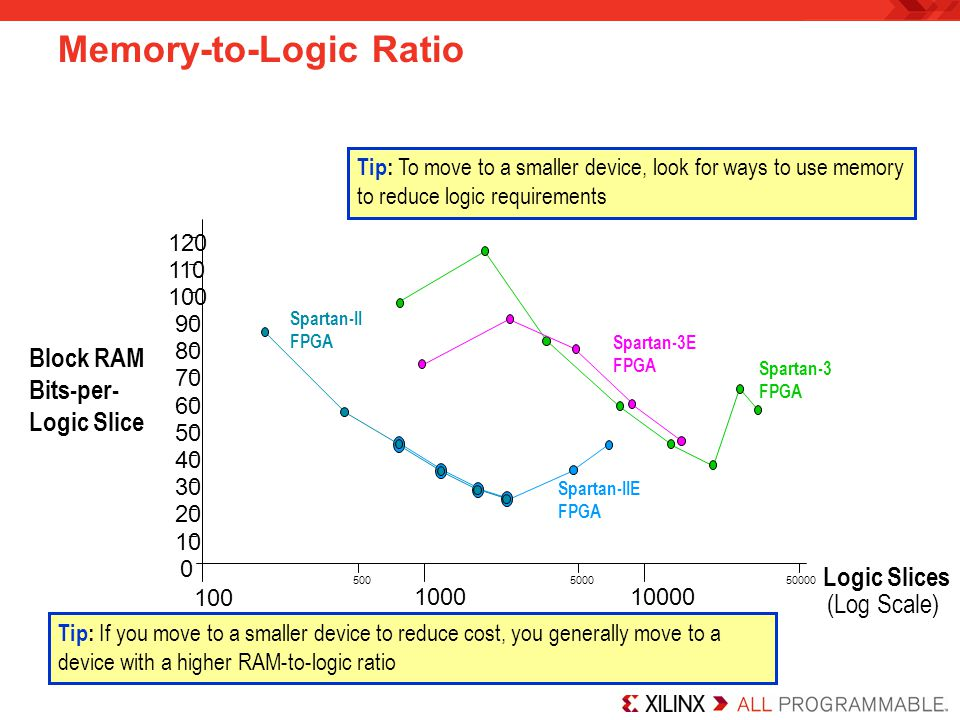 Memory-to-Logic Ratio