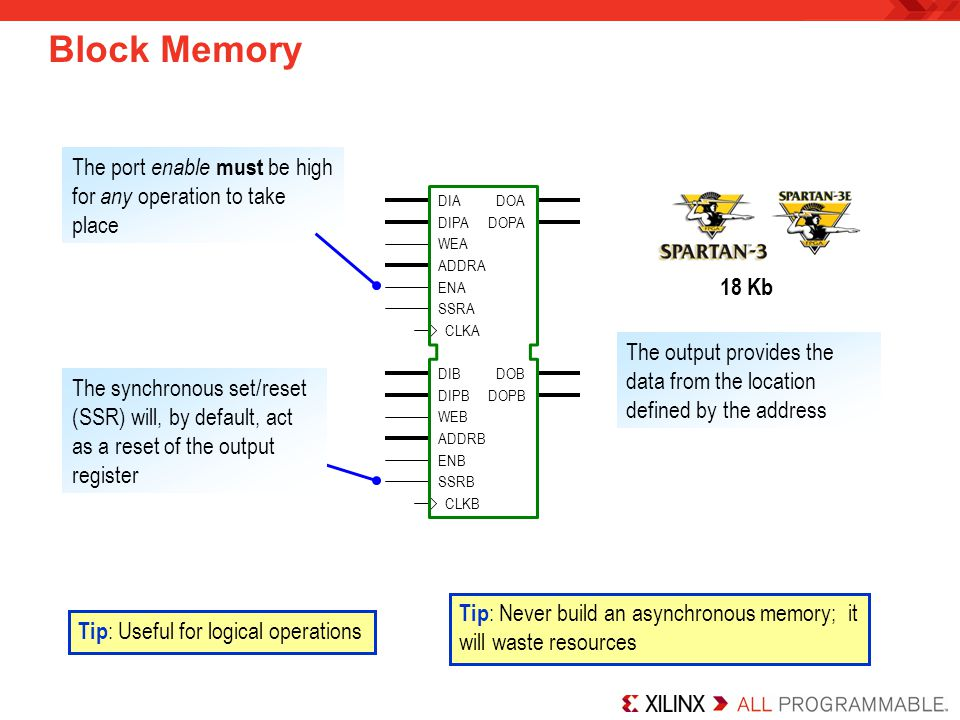 Block Memory The port enable must be high for any operation to take place. DIA. DOA. DIPA. DOPA.